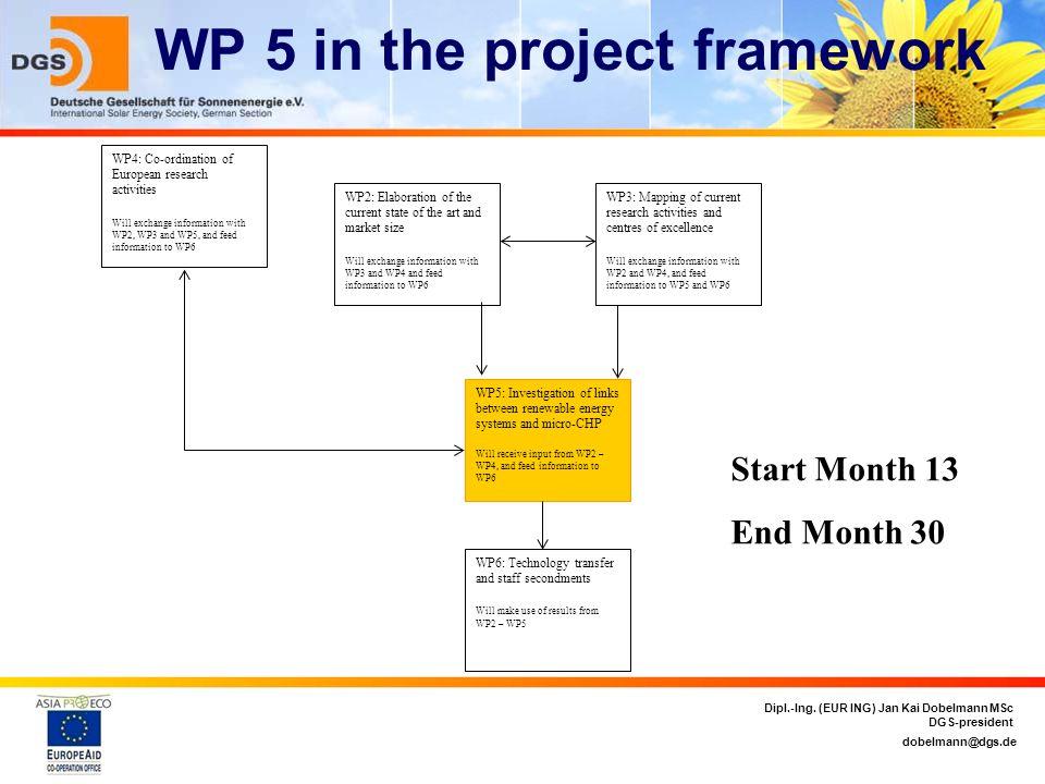 dobelmann@dgs.de Dipl.-Ing. (EUR ING) Jan Kai Dobelmann MSc DGS-president WP 5 in the project framework WP4: Co-ordination of European research activi