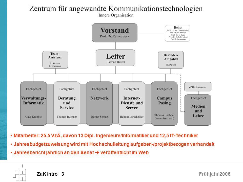 ZaK Intro 3Frühjahr 2006 Mitarbeiter: 25,5 VzÄ, davon 13 Dipl. Ingenieure/Informatiker und 12,5 IT-Techniker Jahresbudgetzuweisung wird mit Hochschull