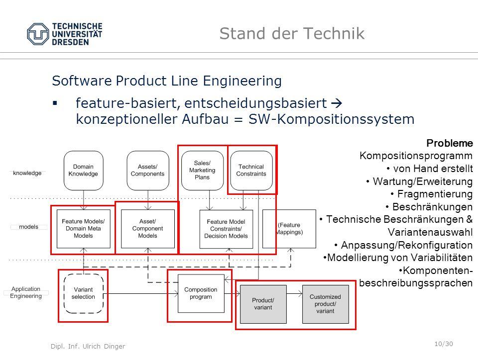 Dipl. Inf. Ulrich Dinger /30 10 Stand der Technik Software Product Line Engineering feature-basiert, entscheidungsbasiert konzeptioneller Aufbau = SW-