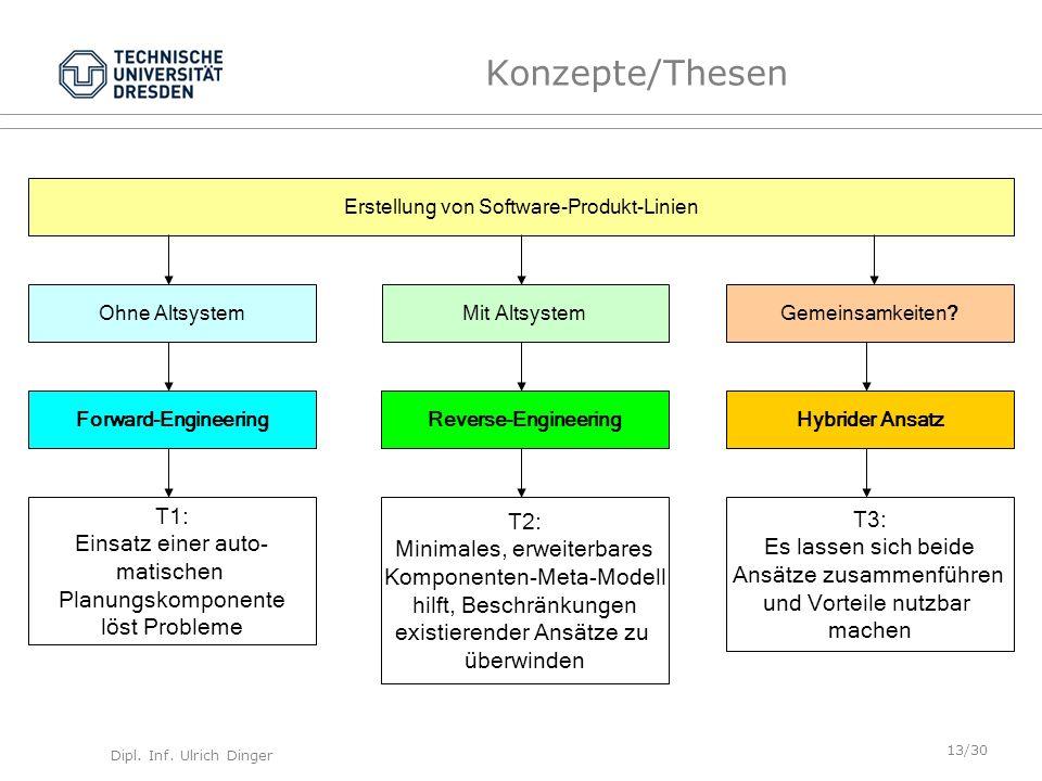 Dipl. Inf. Ulrich Dinger /30 13 Konzepte/Thesen Forward-Engineering Reverse-EngineeringHybrider Ansatz T1: Einsatz einer auto- matischen Planungskompo