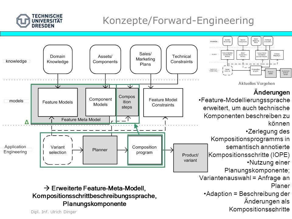 Dipl. Inf. Ulrich Dinger /30 14 Konzepte/Forward-Engineering Aktuelles Vorgehen Änderungen Feature-Modellierungssprache erweitert, um auch technische