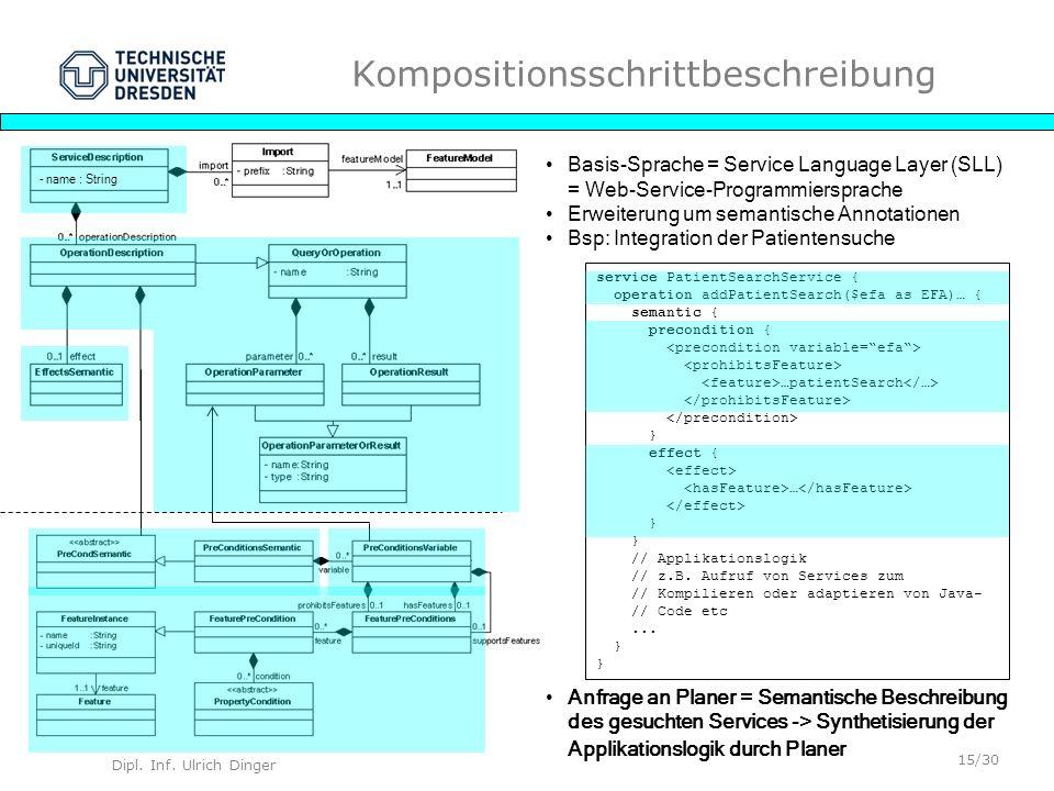 Dipl. Inf. Ulrich Dinger /30 15 Kompositionsschrittbeschreibung Basis-Sprache = Service Language Layer (SLL) = Web-Service-Programmiersprache Erweiter