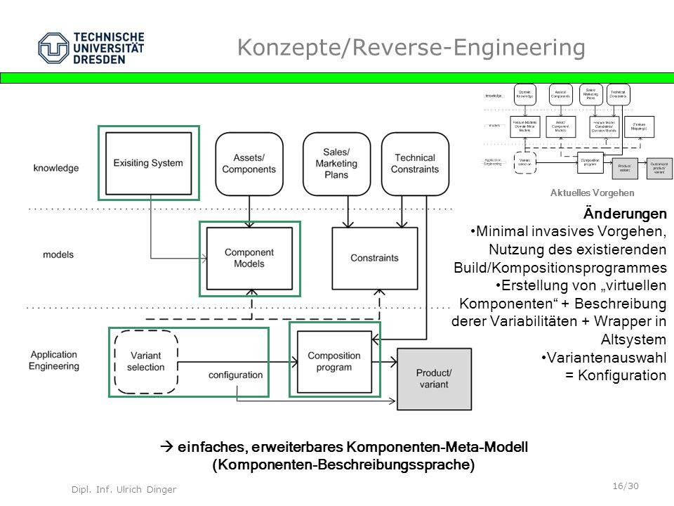 Dipl. Inf. Ulrich Dinger /30 16 Konzepte/Reverse-Engineering Aktuelles Vorgehen Änderungen Minimal invasives Vorgehen, Nutzung des existierenden Build