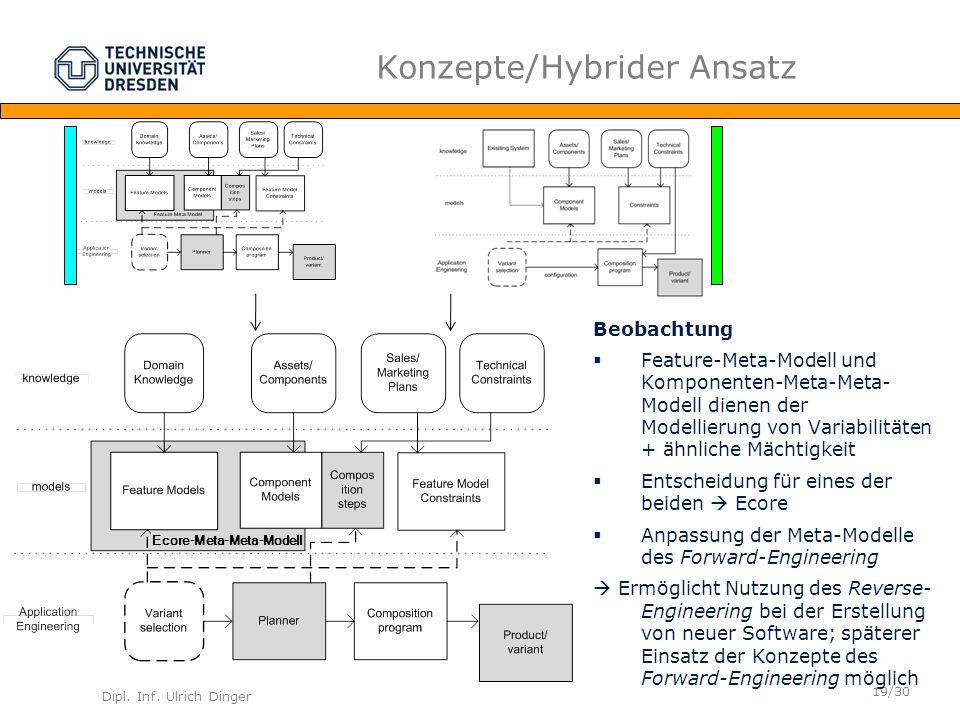 Dipl. Inf. Ulrich Dinger /30 19 Konzepte/Hybrider Ansatz Beobachtung Feature-Meta-Modell und Komponenten-Meta-Meta- Modell dienen der Modellierung von