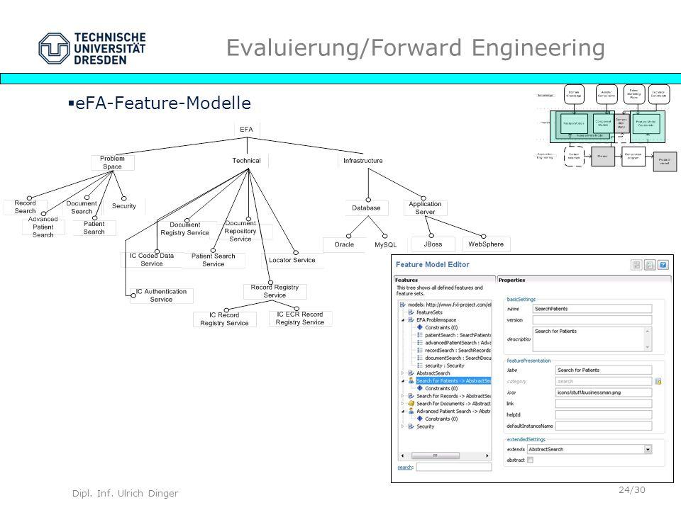 Dipl. Inf. Ulrich Dinger /30 24 Evaluierung/Forward Engineering eFA-Feature-Modelle