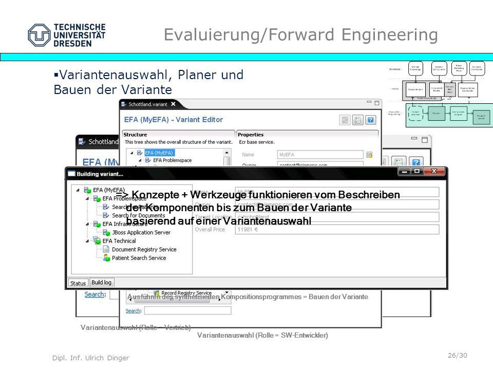 Dipl. Inf. Ulrich Dinger /30 26 Evaluierung/Forward Engineering Variantenauswahl, Planer und Bauen der Variante Variantenauswahl (Rolle = Vertrieb) Va