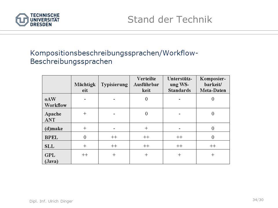 Dipl. Inf. Ulrich Dinger /30 34 Stand der Technik Kompositionsbeschreibungssprachen/Workflow- Beschreibungssprachen