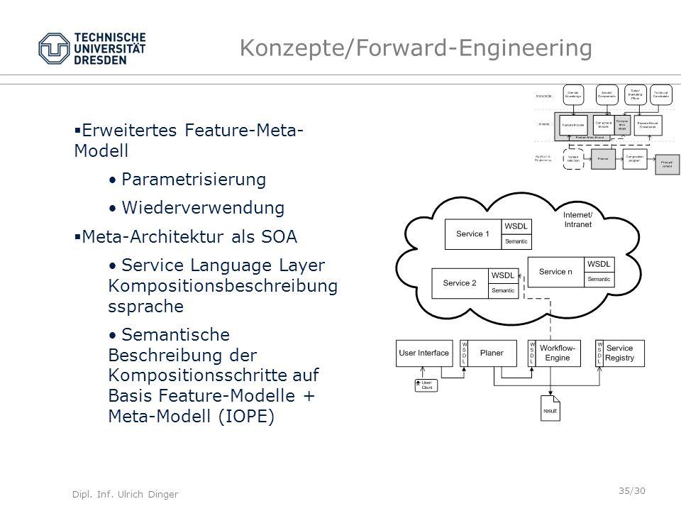 Dipl. Inf. Ulrich Dinger /30 35 Konzepte/Forward-Engineering Erweitertes Feature-Meta- Modell Parametrisierung Wiederverwendung Meta-Architektur als S