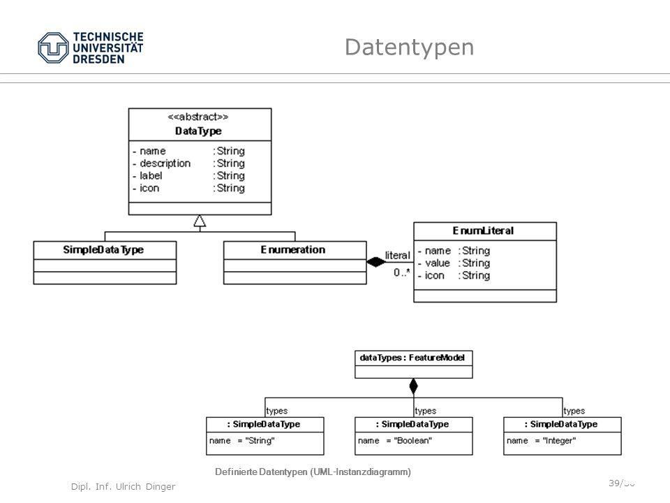 Dipl. Inf. Ulrich Dinger /30 39 Datentypen Definierte Datentypen (UML-Instanzdiagramm)