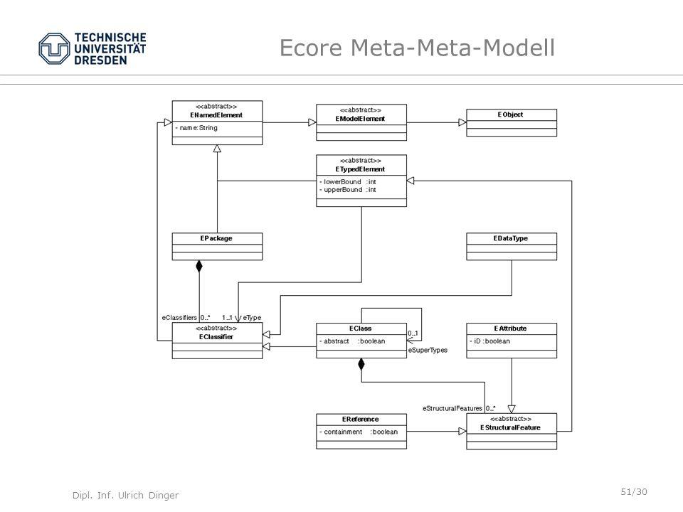 Dipl. Inf. Ulrich Dinger /30 51 Ecore Meta-Meta-Modell
