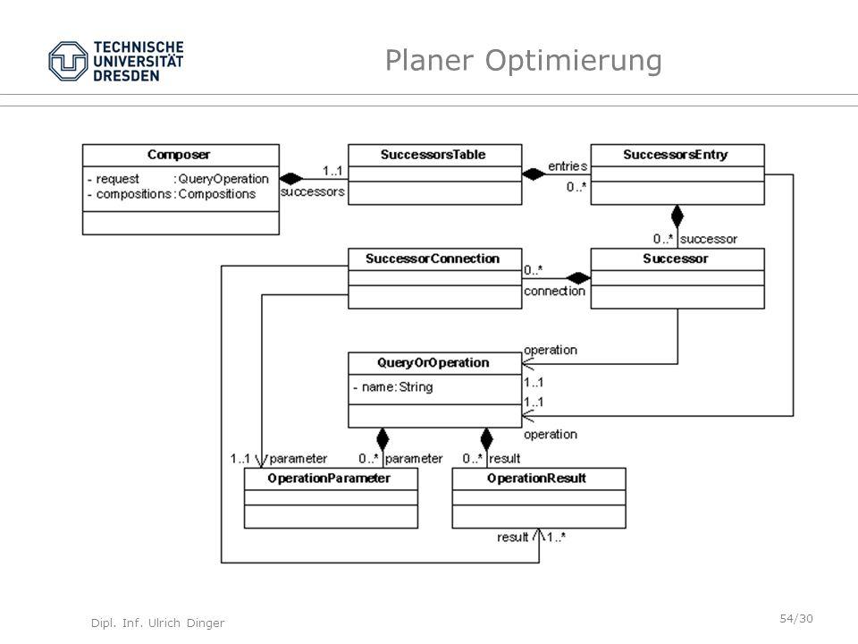Dipl. Inf. Ulrich Dinger /30 54 Planer Optimierung
