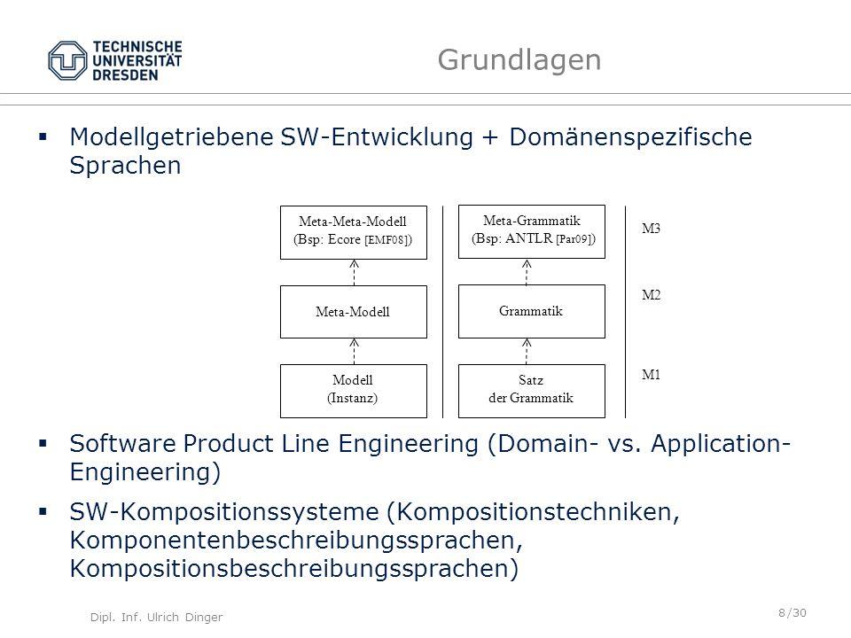 Dipl. Inf. Ulrich Dinger /30 8 Grundlagen Modellgetriebene SW-Entwicklung + Domänenspezifische Sprachen Software Product Line Engineering (Domain- vs.