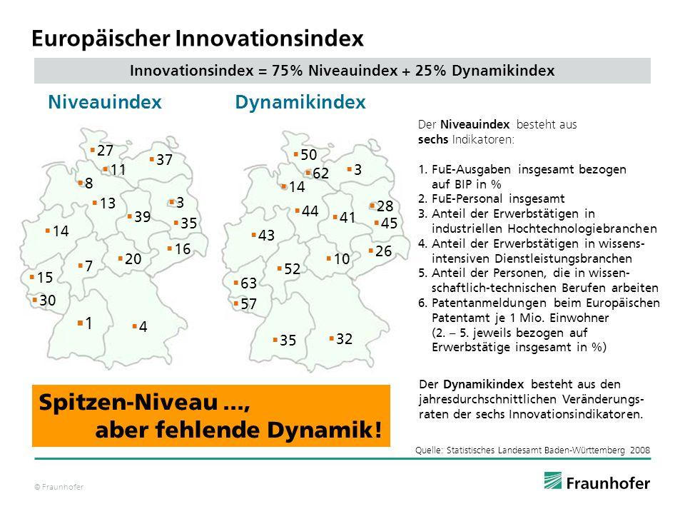 © Fraunhofer 1 3 8 11 4 7 20 15 16 13 14 NiveauindexDynamikindex Innovationsindex = 75% Niveauindex + 25% Dynamikindex Der Niveauindex besteht aus sec