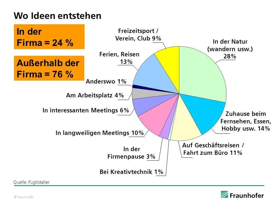 © Fraunhofer Wo Ideen entstehen In der Firma = 24 % Außerhalb der Firma = 76 % Quelle: Füglistaller Freizeitsport / Verein, Club 9% Ferien, Reisen 13%
