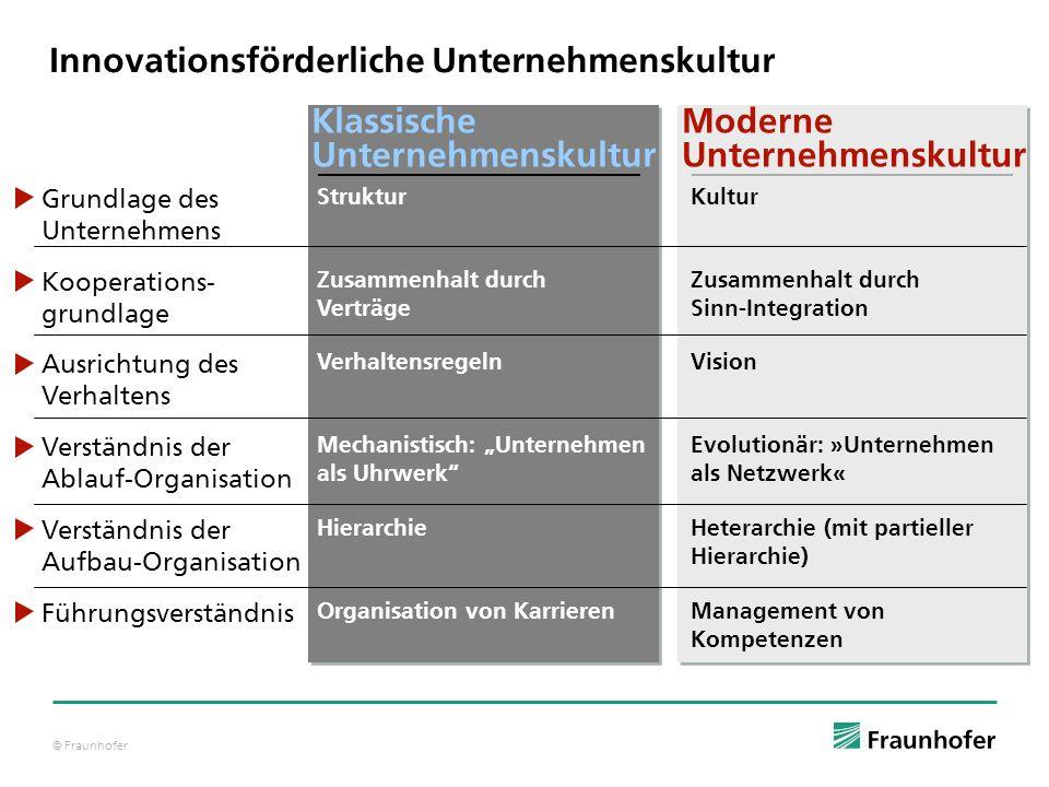© Fraunhofer Klassische Unternehmenskultur Moderne Unternehmenskultur Mechanistisch: Unternehmen als Uhrwerk Evolutionär: »Unternehmen als Netzwerk« V