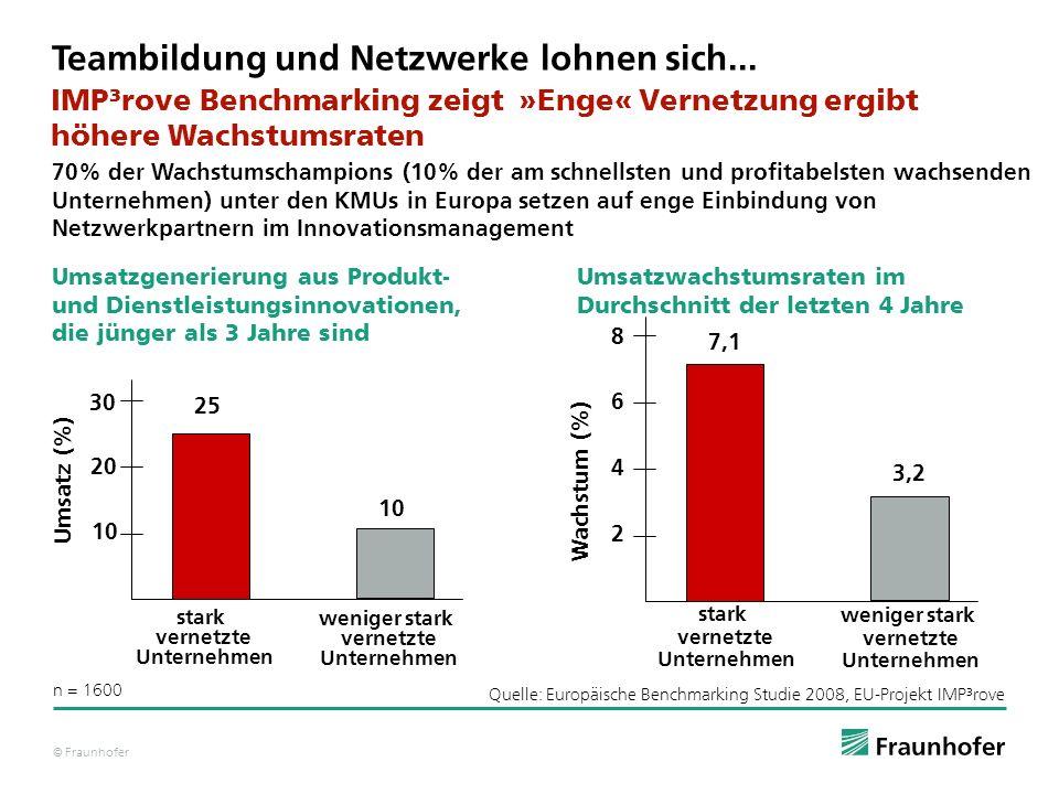 © Fraunhofer Quelle: Europäische Benchmarking Studie 2008, EU-Projekt IMP³rove Teambildung und Netzwerke lohnen sich... IMP³rove Benchmarking zeigt 