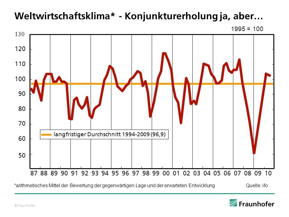 © Fraunhofer Weltwirtschaftsklima* - Konjunkturerholung ja, aber… Quelle: ifo 50 60 120 70 100 80 90 130 878889919093929594979699980201040305070608000
