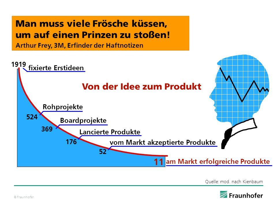 © Fraunhofer fixierte Erstideen Rohprojekte Boardprojekte Lancierte Produkte am Markt erfolgreiche Produkte 11 Von der Idee zum Produkt Man muss viele
