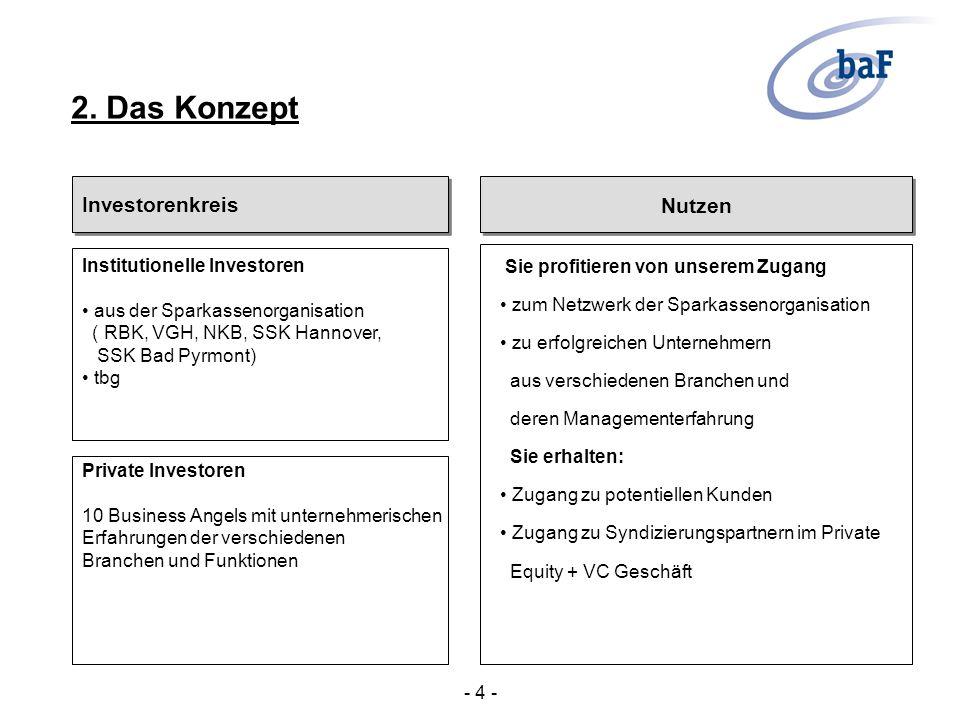 Investorenkreis Institutionelle Investoren aus der Sparkassenorganisation ( RBK, VGH, NKB, SSK Hannover, SSK Bad Pyrmont) tbg Private Investoren 10 Bu