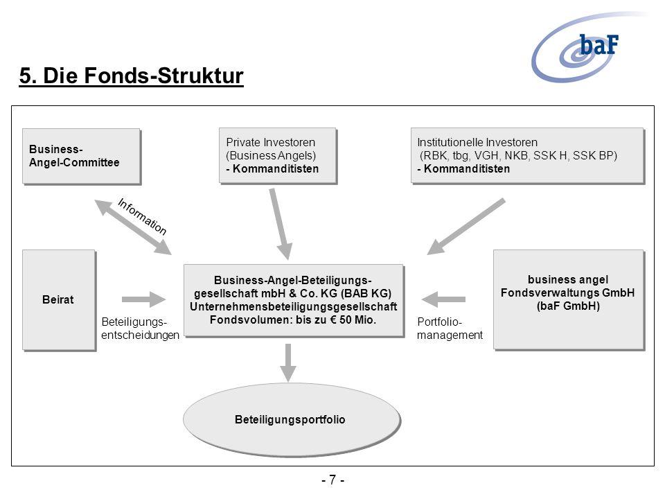 Anzahl bestehender Beteiligungen: 5 (Stand 10/2001) aus folgenden Bereichen: - Dienstleistung - IT - Life Science 6.