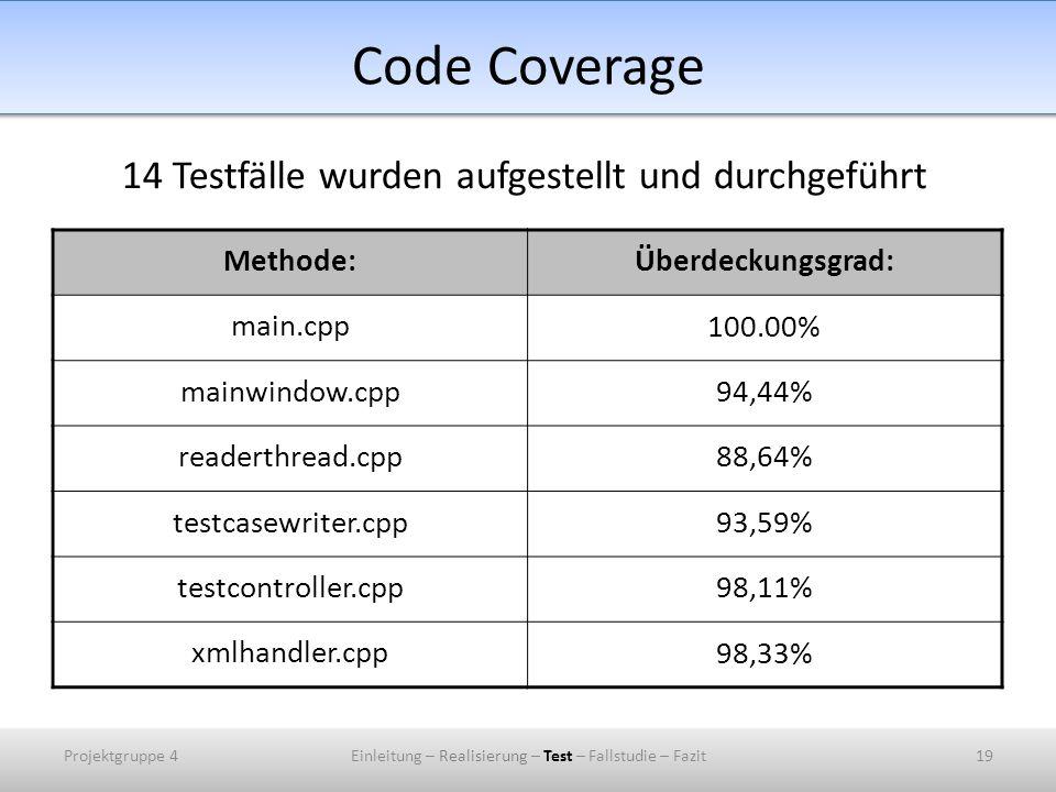 Code Coverage Methode:Überdeckungsgrad: main.cpp 100.00% mainwindow.cpp 94,44% readerthread.cpp 88,64% testcasewriter.cpp 93,59% testcontroller.cpp 98,11% xmlhandler.cpp 98,33% Projektgruppe 4Einleitung – Realisierung – Test – Fallstudie – Fazit19 14 Testfälle wurden aufgestellt und durchgeführt