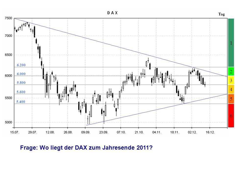 5 2 3 1 6 4 6.200 6.000 5.800 5.600 5.400 Frage: Wo liegt der DAX zum Jahresende 2011?
