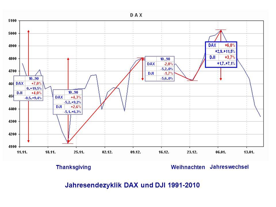 Thanksgiving Weihnachten Jahreswechsel Jahresendezyklik DAX und DJI 1991-2010
