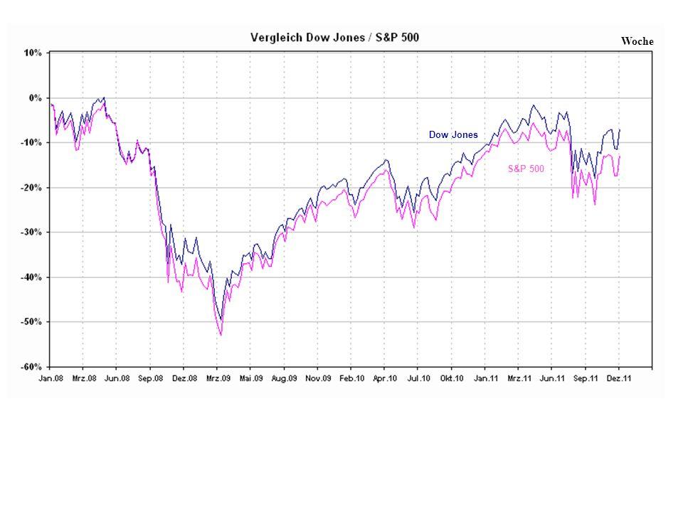 Dow Jones S&P 500 Woche