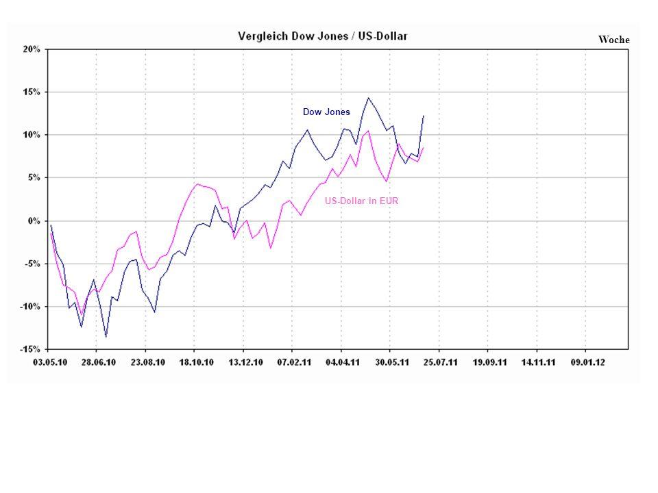 Woche Dow Jones US-Dollar in EUR