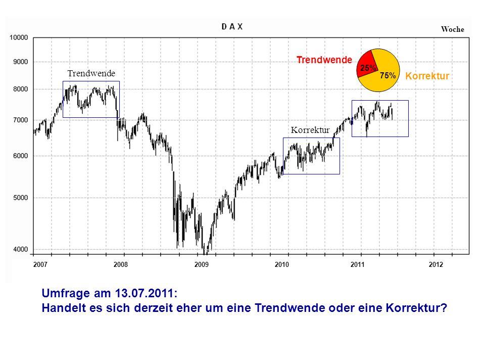 200720112008200920102012 Woche Trendwende Korrektur Umfrage am 13.07.2011: Handelt es sich derzeit eher um eine Trendwende oder eine Korrektur? ? Tren