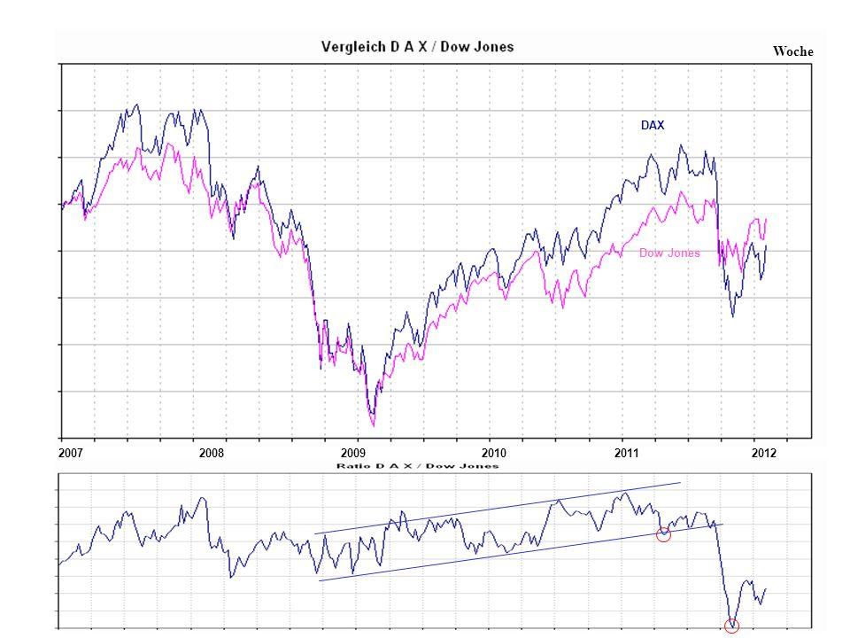 200720112008200920102012 Woche DAX Dow Jones