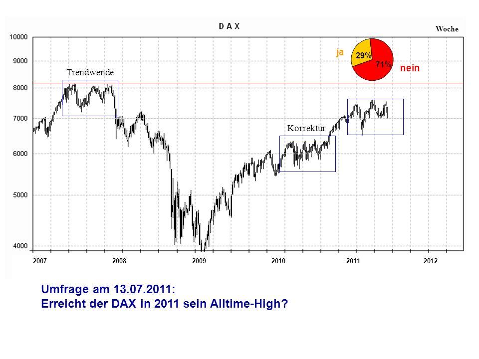 200720112008200920102012 Woche Trendwende Korrektur Umfrage am 13.07.2011: Erreicht der DAX in 2011 sein Alltime-High? nein ja 29% 71%