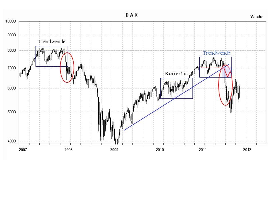 200720112008200920102012 Woche Trendwende Korrektur Trendwende