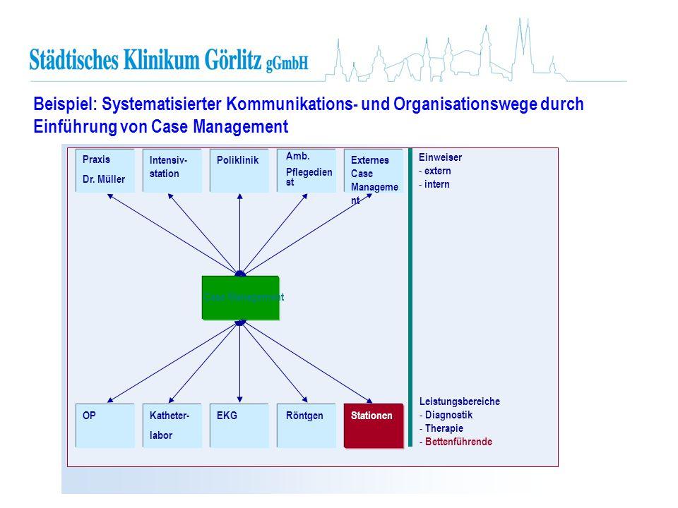 Einweiser - extern - intern Leistungsbereiche - Diagnostik - Therapie - Bettenführende Case Management Praxis Dr. Müller Intensiv- station Poliklinik