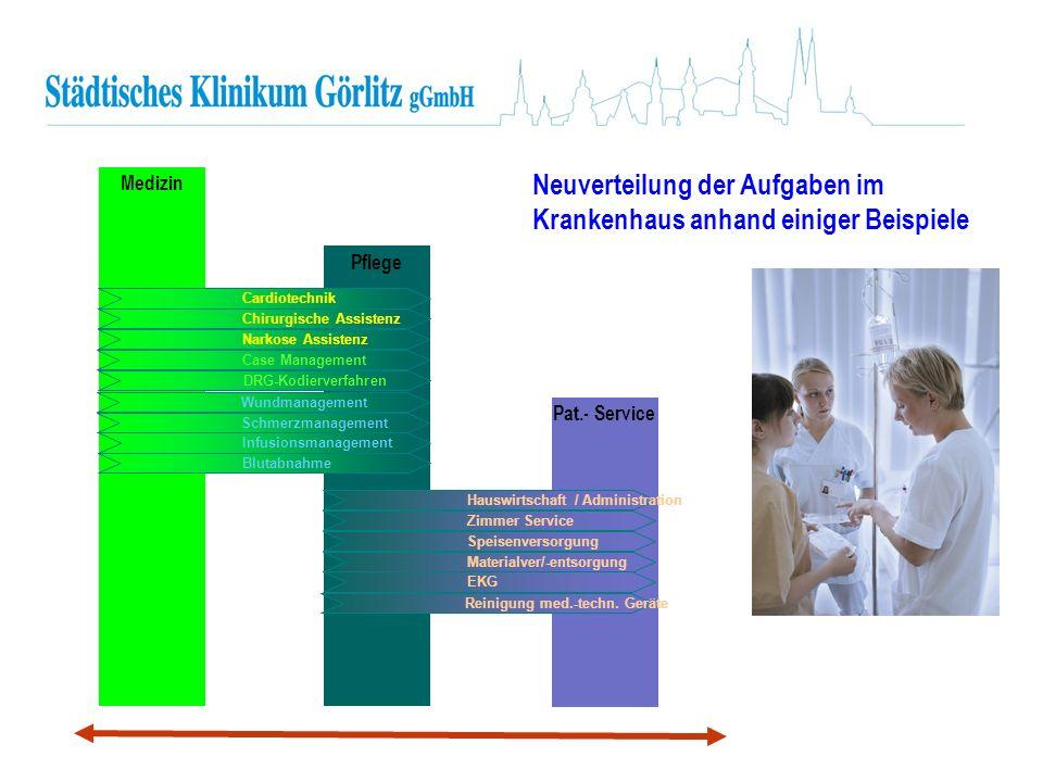 Pat.- Service Pflege Neuverteilung der Aufgaben im Krankenhaus anhand einiger Beispiele Medizin Cardiotechnik Chirurgische Assistenz Narkose Assistenz