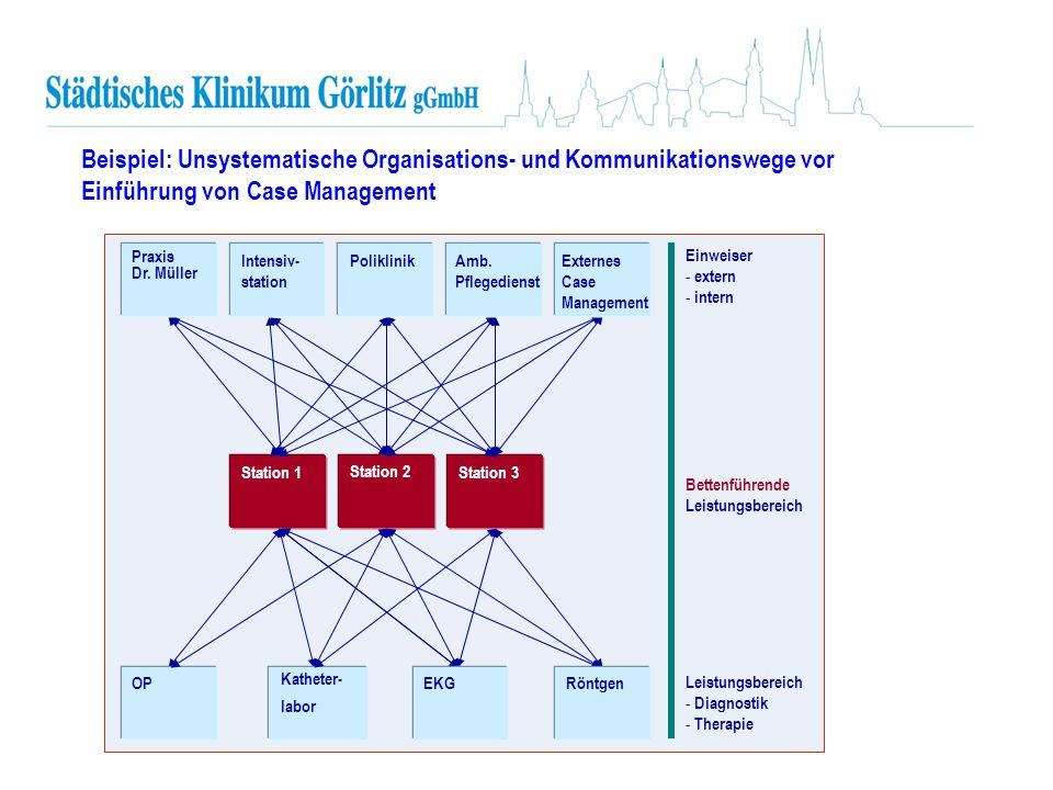 Einweiser - extern - intern Bettenführende Leistungsbereich Leistungsbereich - Diagnostik - Therapie Praxis Dr. Müller Intensiv- station Poliklinik St