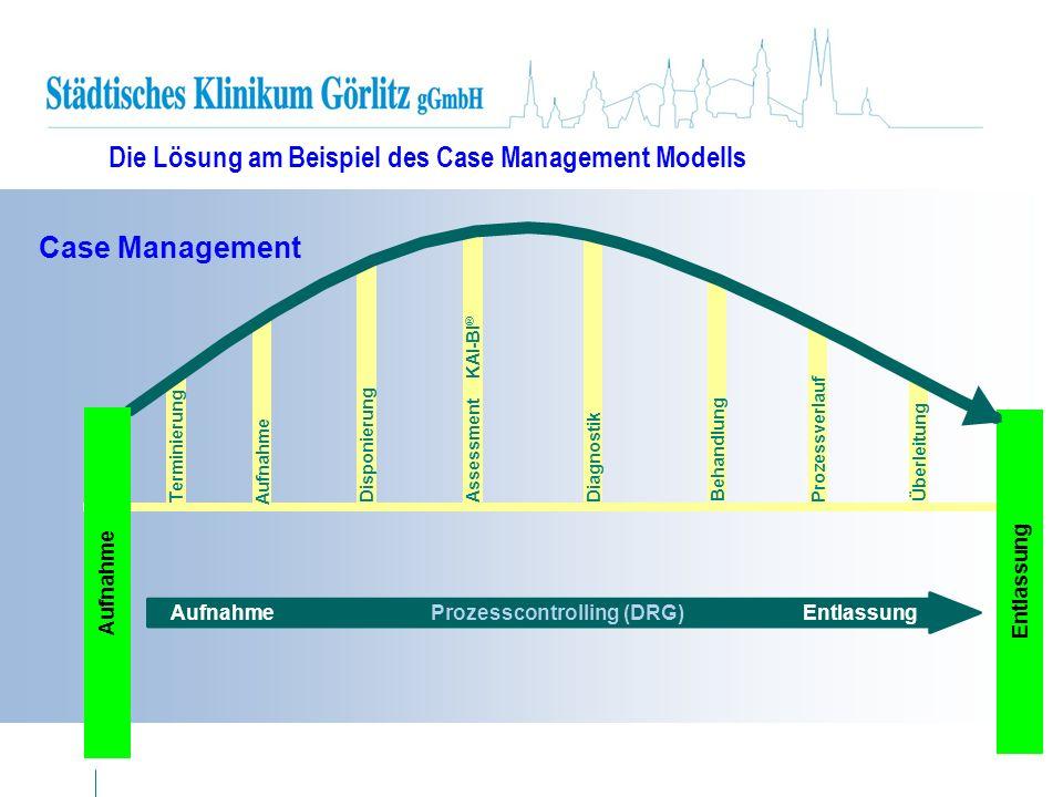 Aufnahme Prozesscontrolling (DRG) Entlassung Diagnostik Behandlung Prozessverlauf Überleitung Case Management Entlassung Aufnahme Terminierung Disponi