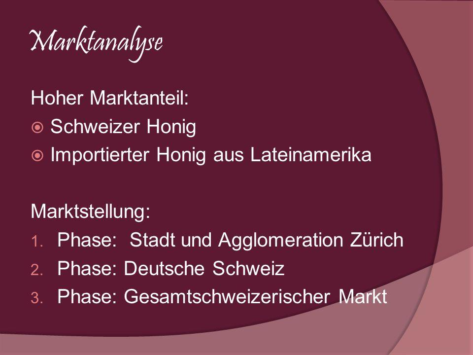Marktanalyse Hoher Marktanteil: Schweizer Honig Importierter Honig aus Lateinamerika Marktstellung: 1. Phase: Stadt und Agglomeration Zürich 2. Phase: