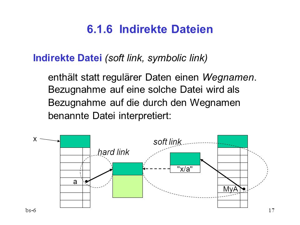 bs-617 6.1.6 Indirekte Dateien Indirekte Datei (soft link, symbolic link) enthält statt regulärer Daten einen Wegnamen.
