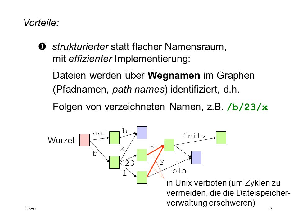 bs-63 Vorteile: strukturierter statt flacher Namensraum, mit effizienter Implementierung: Dateien werden über Wegnamen im Graphen (Pfadnamen, path names) identifiziert, d.h.