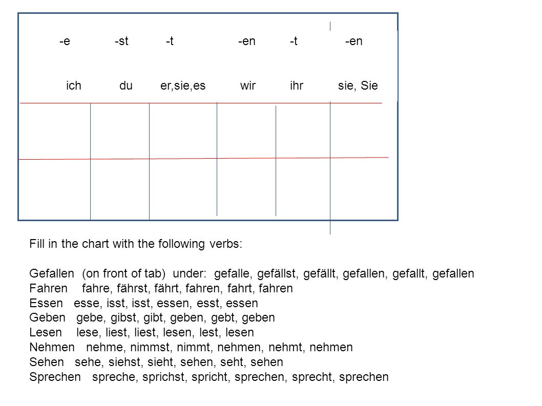 -e -st -t -en -t -en ich du er,sie,es wir ihr sie, Sie Fill in the chart with the following verbs: Gefallen (on front of tab) under: gefalle, gefällst, gefällt, gefallen, gefallt, gefallen Fahren fahre, fährst, fährt, fahren, fahrt, fahren Essen esse, isst, isst, essen, esst, essen Geben gebe, gibst, gibt, geben, gebt, geben Lesen lese, liest, liest, lesen, lest, lesen Nehmen nehme, nimmst, nimmt, nehmen, nehmt, nehmen Sehen sehe, siehst, sieht, sehen, seht, sehen Sprechen spreche, sprichst, spricht, sprechen, sprecht, sprechen