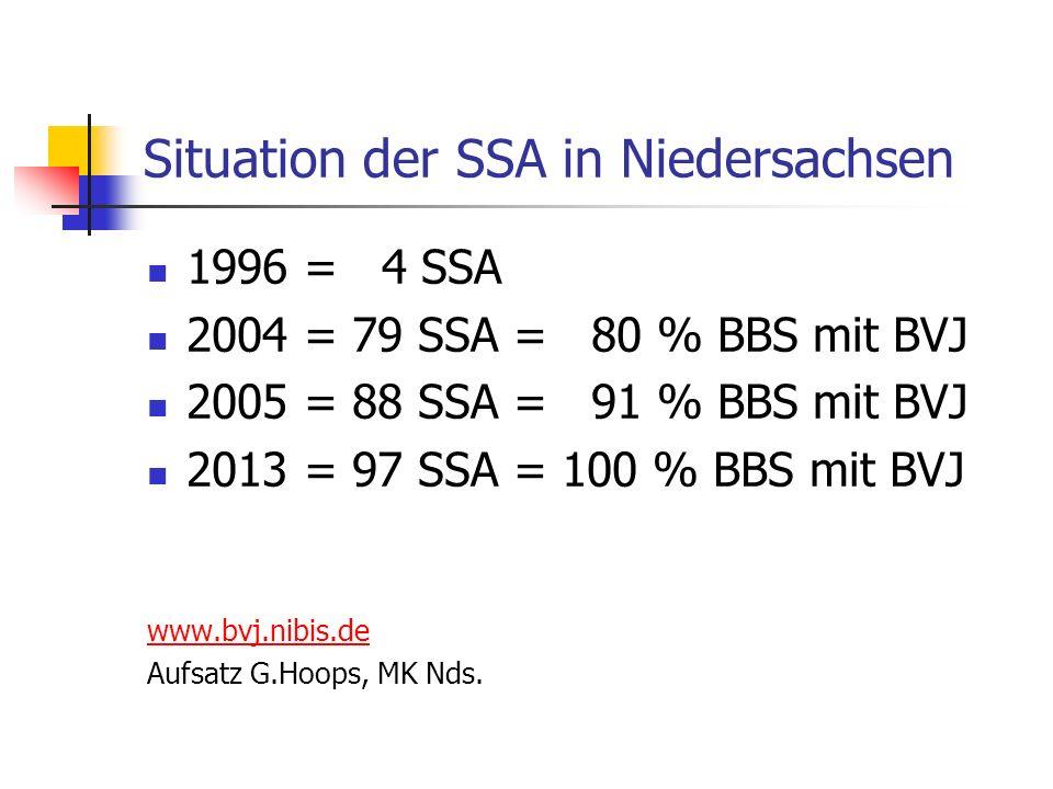 Situation der SSA in Niedersachsen 1996 = 4 SSA 2004 = 79 SSA = 80 % BBS mit BVJ 2005 = 88 SSA = 91 % BBS mit BVJ 2013 = 97 SSA = 100 % BBS mit BVJ ww