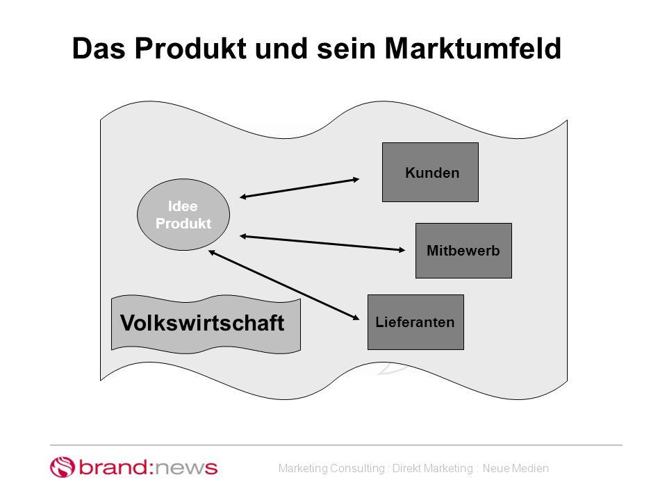 Marketing Consulting : Direkt Marketing : Neue Medien Das Produkt und sein Marktumfeld Mitbewerb Idee Produkt Kunden Lieferanten Volkswirtschaft