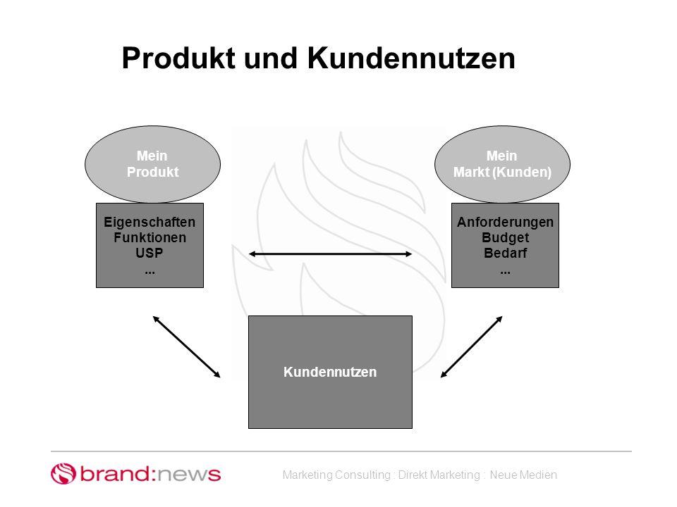 Marketing Consulting : Direkt Marketing : Neue Medien Mein Produkt Eigenschaften Funktionen USP... Mein Markt (Kunden) Anforderungen Budget Bedarf...