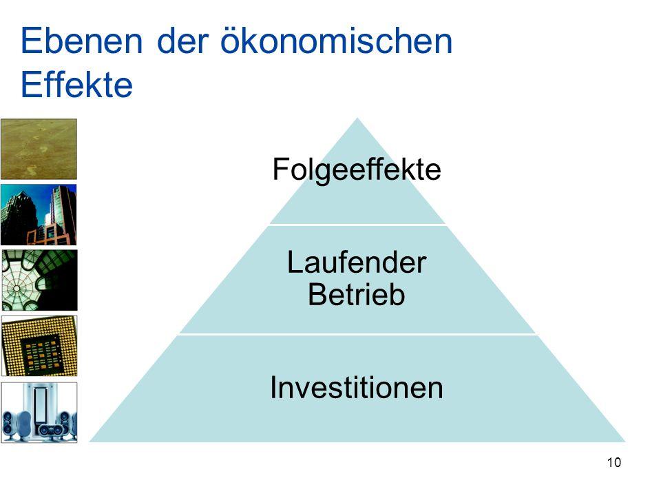 Ebenen der ökonomischen Effekte Folgeeffekte Laufender Betrieb Investitionen 10