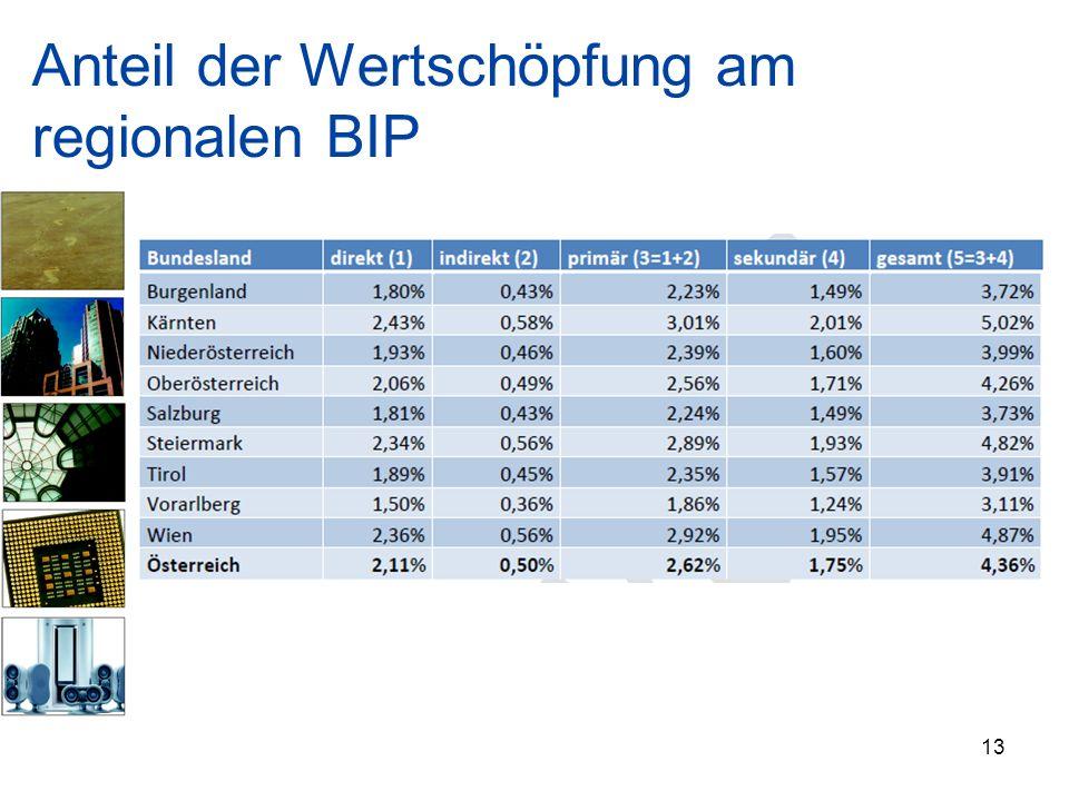 Anteil der Wertschöpfung am regionalen BIP 13