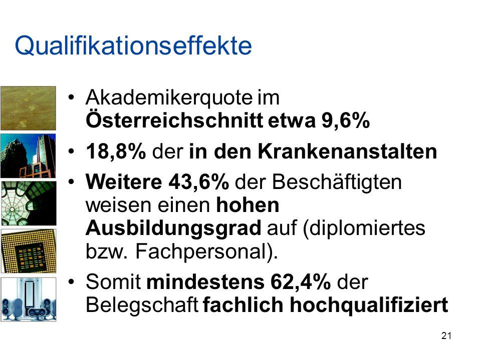 Qualifikationseffekte Akademikerquote im Österreichschnitt etwa 9,6% 18,8% der in den Krankenanstalten Weitere 43,6% der Beschäftigten weisen einen ho