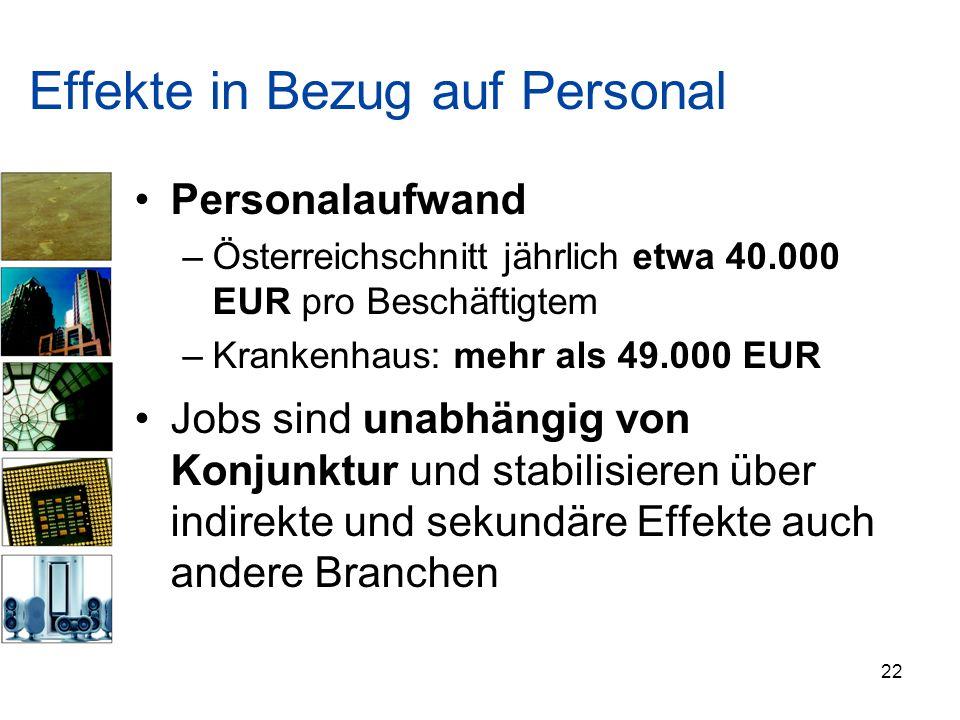 Effekte in Bezug auf Personal Personalaufwand –Österreichschnitt jährlich etwa 40.000 EUR pro Beschäftigtem –Krankenhaus: mehr als 49.000 EUR Jobs sin