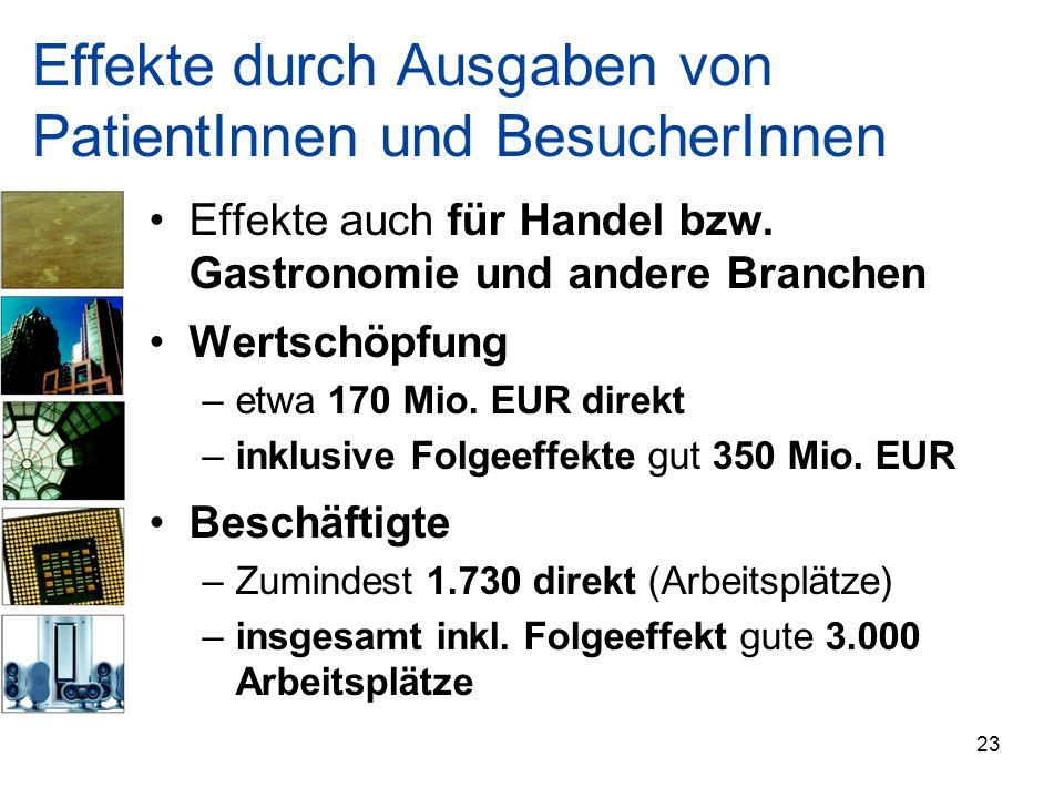 Effekte durch Ausgaben von PatientInnen und BesucherInnen Effekte auch für Handel bzw. Gastronomie und andere Branchen Wertschöpfung –etwa 170 Mio. EU