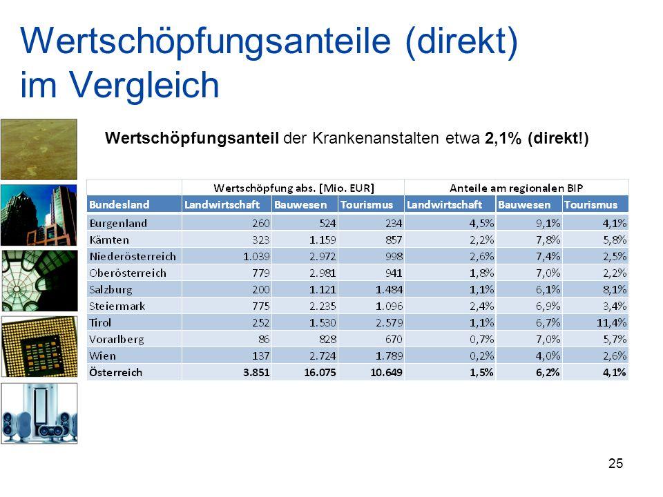 Wertschöpfungsanteile (direkt) im Vergleich 25 Wertschöpfungsanteil der Krankenanstalten etwa 2,1% (direkt!)